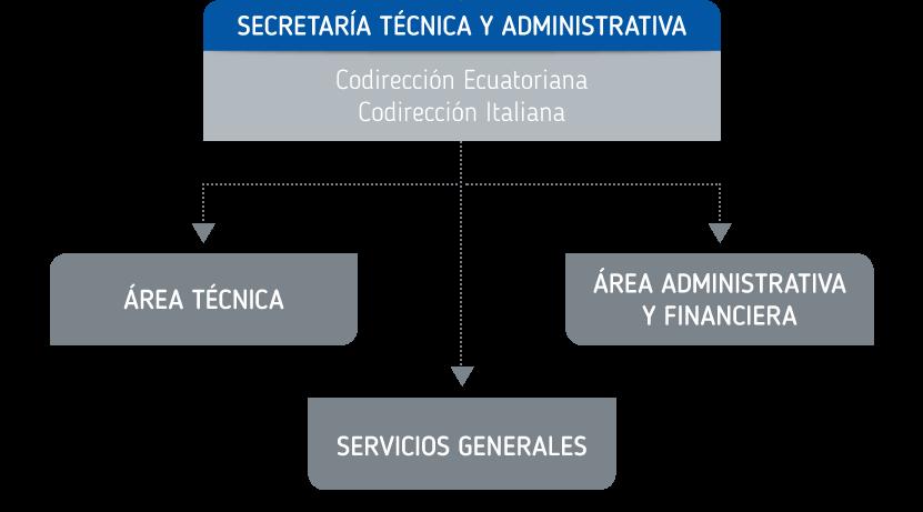 Secretaría Técnica y Administrativa FIEDS
